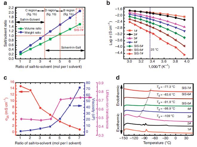 solvent-in-salt(litfsi in dol-dme)体系的物理化学性能.